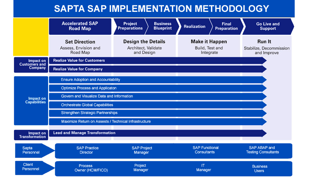 Sap human capital management sap erp saptas sap hcm expertise is derived from the hands on experience of our executive directors involved in global implementation projects for clients malvernweather Gallery